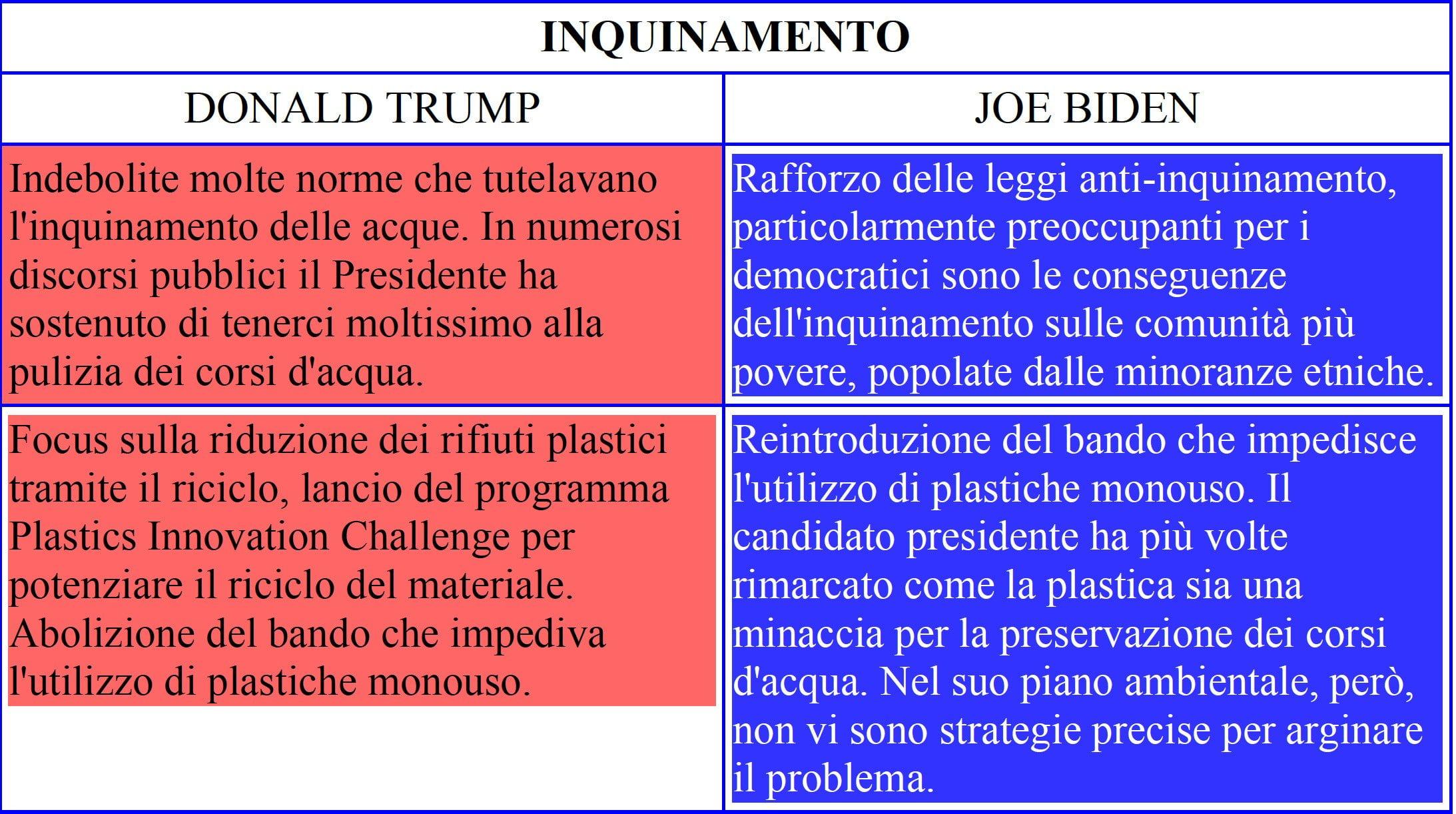 ElezioniUSA_Tab4
